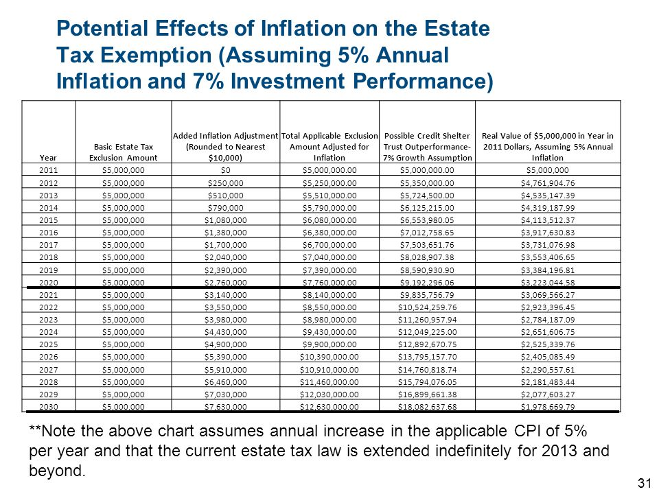 Year Basic Estate Tax Exclusion Amount Added Inflation Adjustment (Rounded to Nearest $10,000) Total Applicable Exclusion Amount Adjusted for Inflatio