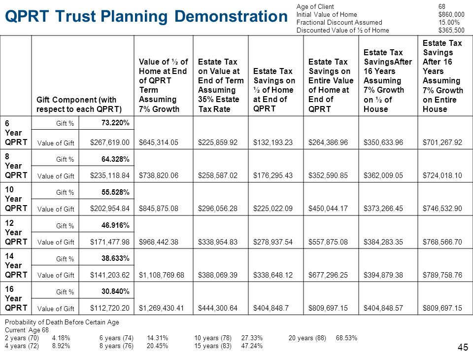 QPRT Trust Planning Demonstration 45 Gift Component (with respect to each QPRT) Value of ½ of Home at End of QPRT Term Assuming 7% Growth Estate Tax o
