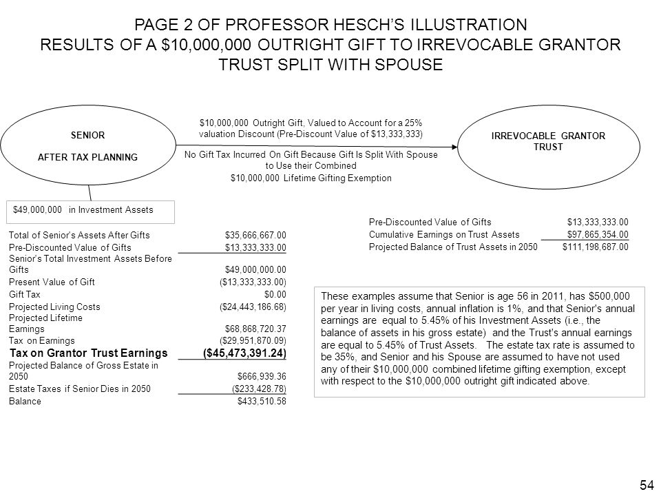 54 PAGE 2 OF PROFESSOR HESCHS ILLUSTRATION RESULTS OF A $10,000,000 OUTRIGHT GIFT TO IRREVOCABLE GRANTOR TRUST SPLIT WITH SPOUSE SENIOR AFTER TAX PLAN