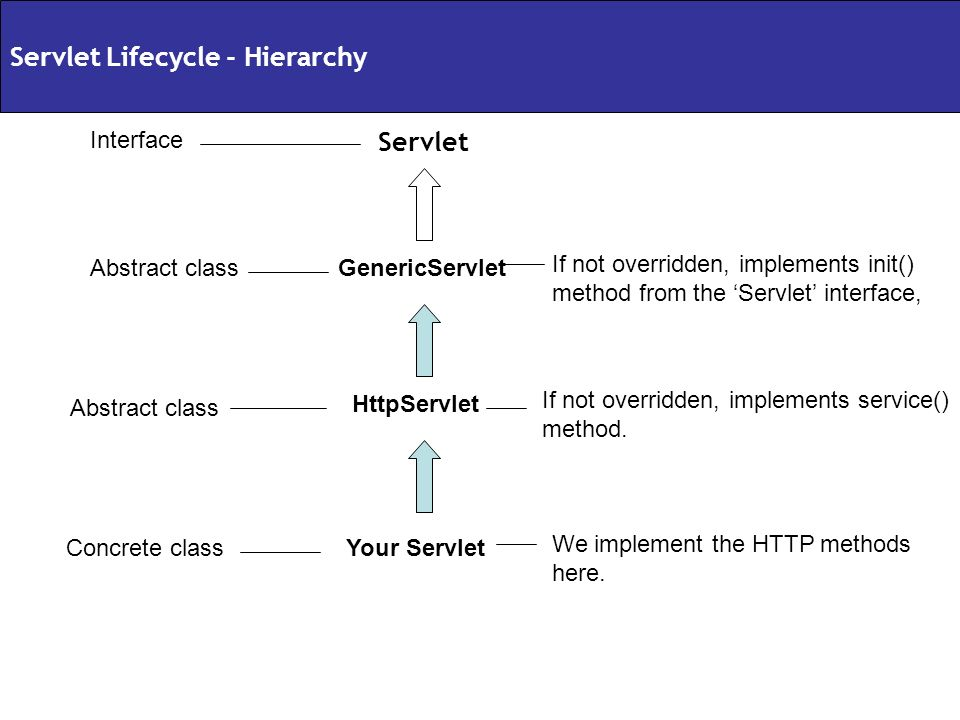 GenericServlet HttpServlet Your Servlet Servlet Interface Abstract class Concrete class If not overridden, implements init() method from the Servlet i