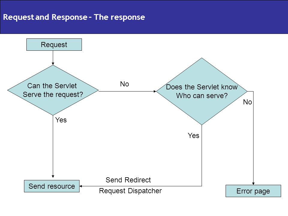Request Can the Servlet Serve the request? Send resource Yes Does the Servlet know Who can serve? Error page Send Redirect Request Dispatcher No Yes N