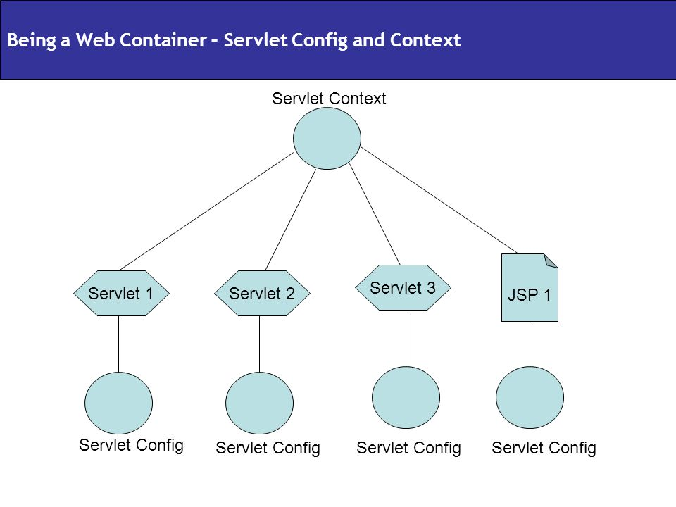 Servlet 2Servlet 1 Servlet 3 JSP 1 Servlet Context Servlet Config Being a Web Container – Servlet Config and Context