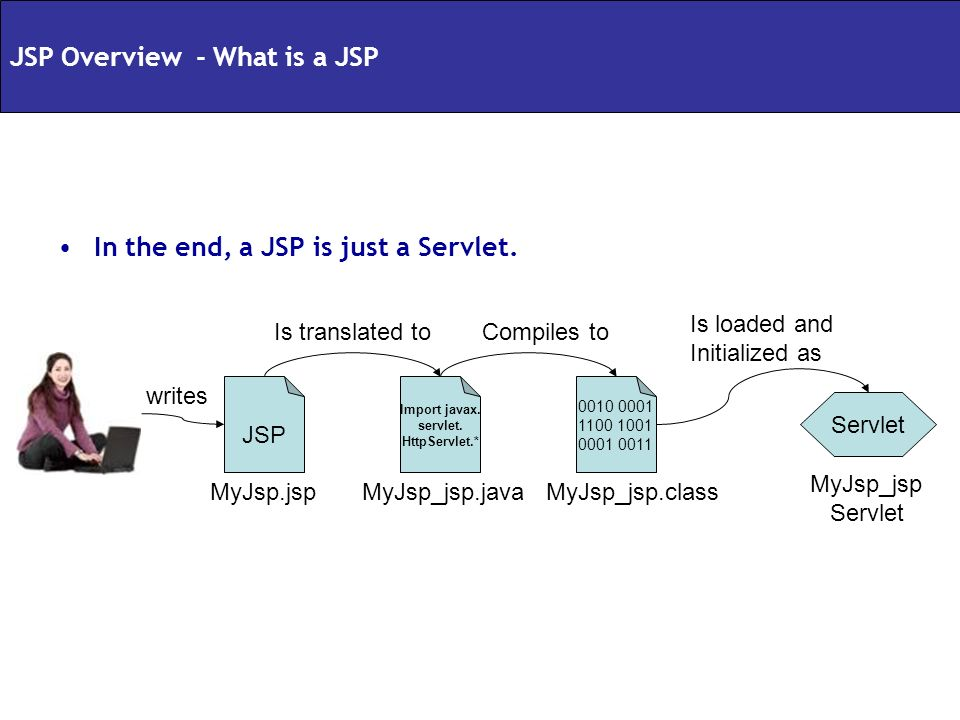 In the end, a JSP is just a Servlet. 0010 0001 1100 1001 0001 0011 Import javax. servlet. HttpServlet.* JSP Servlet MyJsp.jspMyJsp_jsp.javaMyJsp_jsp.c
