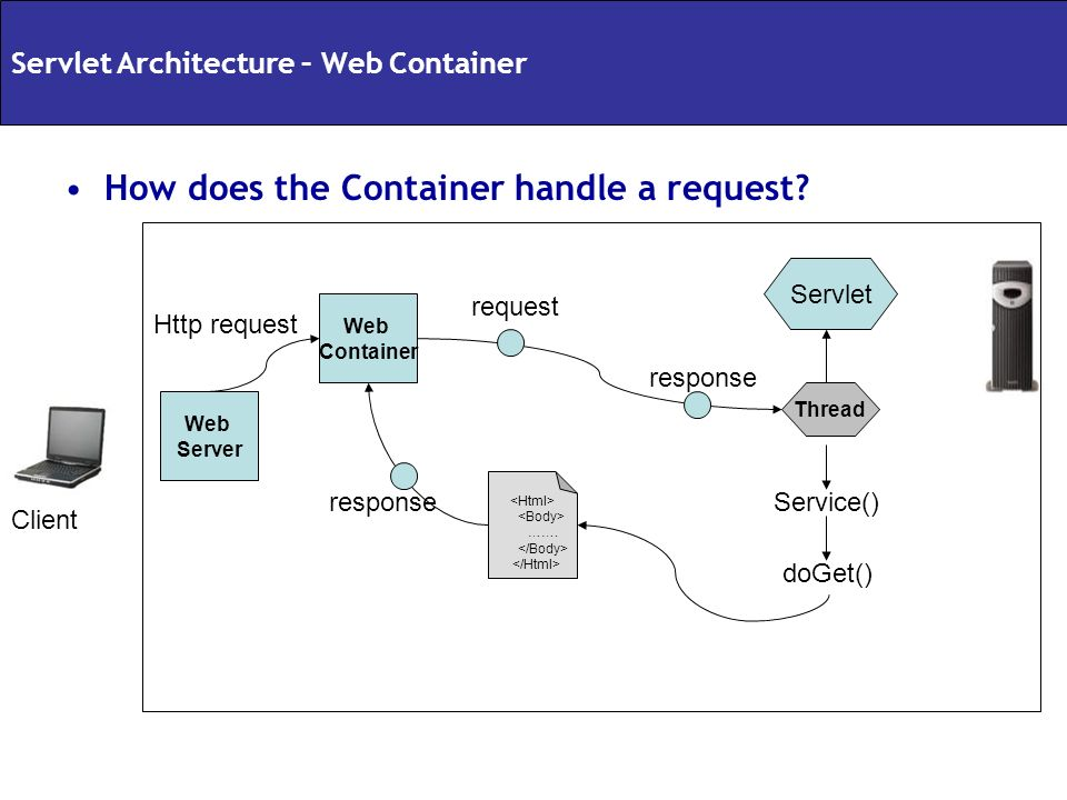 How does the Container handle a request? Web Container Servlet Thread Service() doGet() ……. request response Web Server Http request Client Servlet Ar