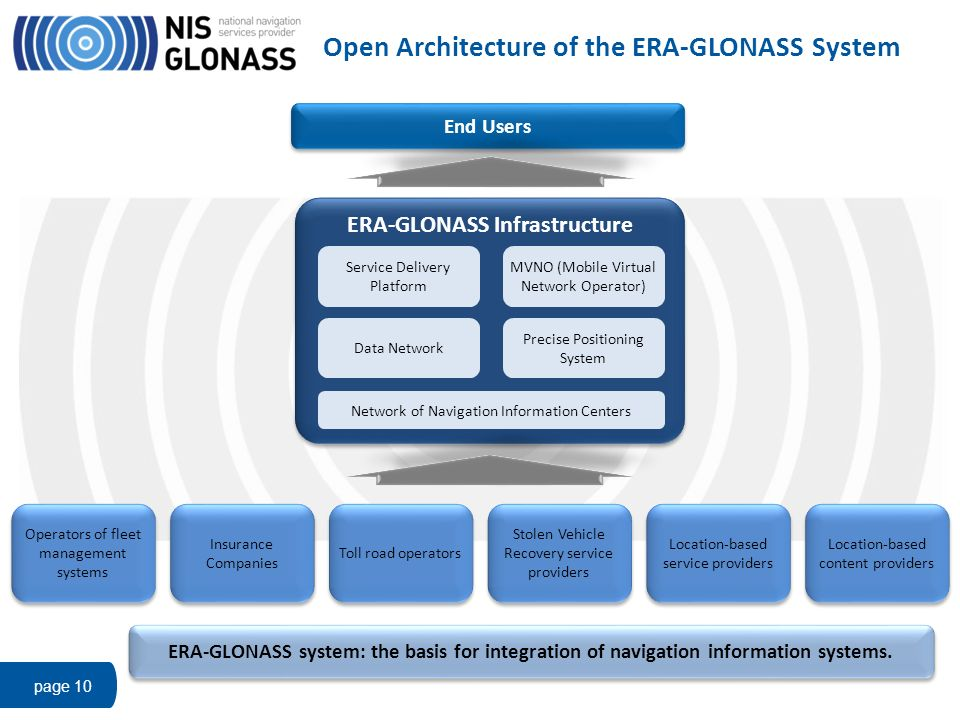 Open Architecture of the ERA-GLONASS System page 10 End Users Location-based content providers Location-based service providers ERA-GLONASS Infrastruc