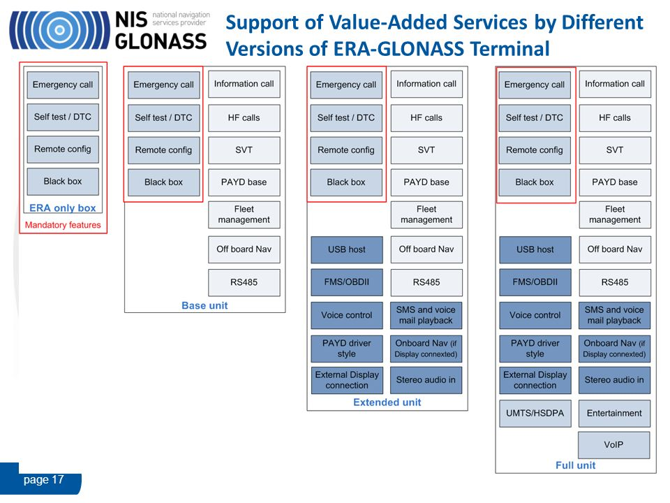Support of Value-Added Services by Different Versions of ERA-GLONASS Terminal page 17