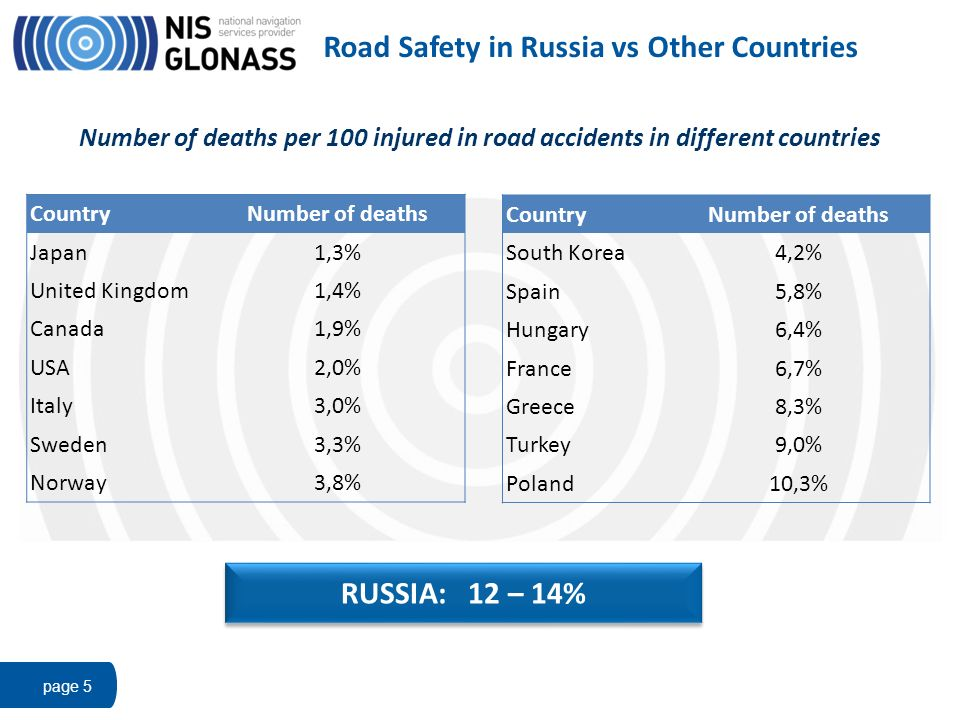 Road Safety in Russia vs Other Countries page 5 CountryNumber of deaths South Korea4,2% Spain5,8% Hungary6,4% France6,7% Greece8,3% Turkey9,0% Poland1