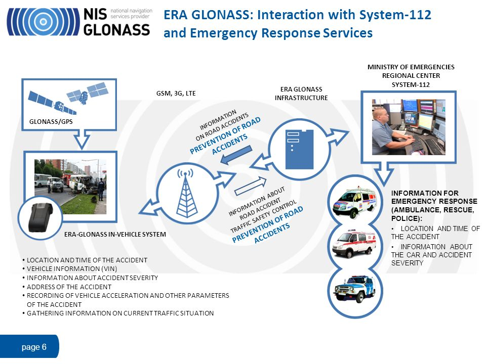 ERA GLONASS: Interaction with System-112 and Emergency Response Services page 6 GLONASS/GPS ERA-GLONASS IN-VEHICLE SYSTEM LOCATION AND TIME OF THE ACC
