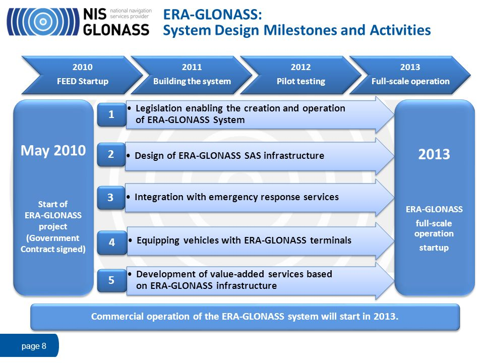 ERA-GLONASS: System Design Milestones and Activities page 8 2010 FEED Startup 2010 FEED Startup 2011 Building the system 2011 Building the system 2012
