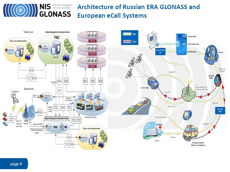 Architecture of Russian ERA GLONASS and European eCall Systems page 9