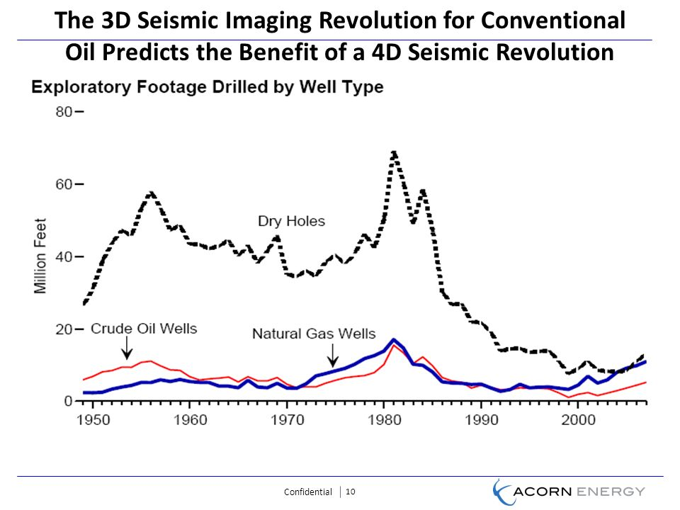 Confidential 10 The 3D Seismic Imaging Revolution for Conventional Oil Predicts the Benefit of a 4D Seismic Revolution