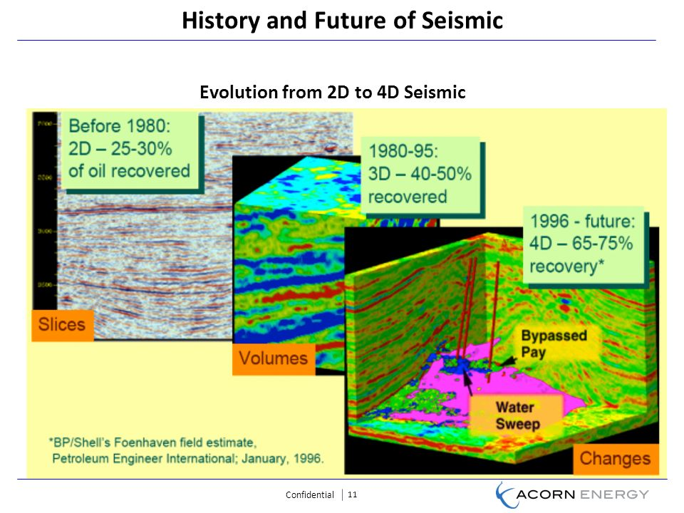 Confidential 11 Evolution from 2D to 4D Seismic History and Future of Seismic