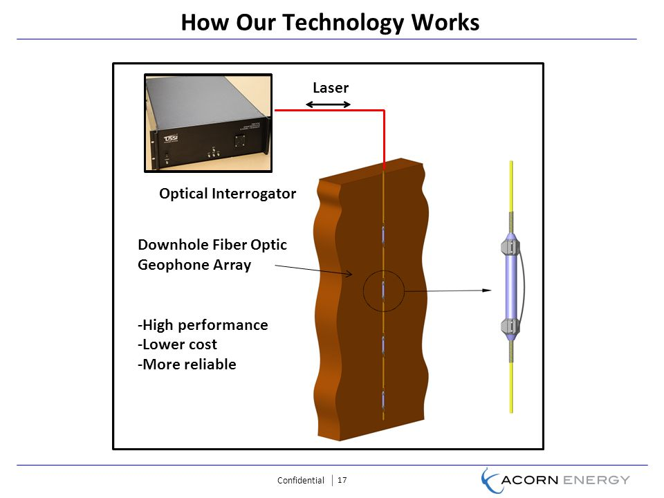 Confidential 17 How Our Technology Works Laser Downhole Fiber Optic Geophone Array -High performance -Lower cost -More reliable Optical Interrogator