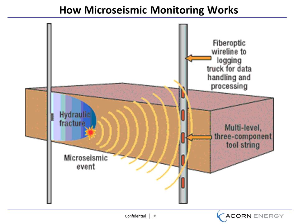 Confidential 18 How Microseismic Monitoring Works