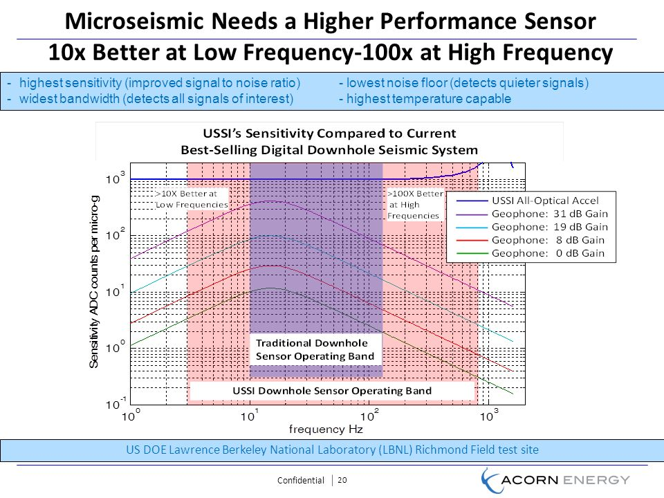 Confidential 20 Microseismic Needs a Higher Performance Sensor 10x Better at Low Frequency-100x at High Frequency US DOE Lawrence Berkeley National Laboratory (LBNL) Richmond Field test site -highest sensitivity (improved signal to noise ratio)- lowest noise floor (detects quieter signals) -widest bandwidth (detects all signals of interest)- highest temperature capable