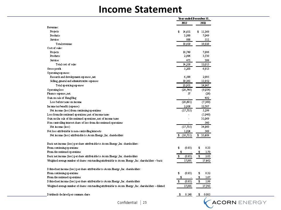 Confidential 25 Income Statement
