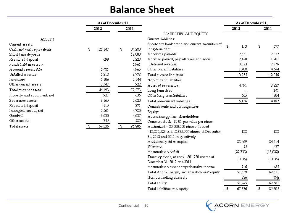 Confidential 26 Balance Sheet