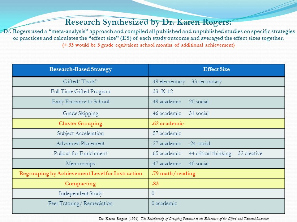 Research Synthesized by Dr. Karen Rogers: Dr. Rogers used a meta-analysis approach and compiled all published and unpublished studies on specific stra
