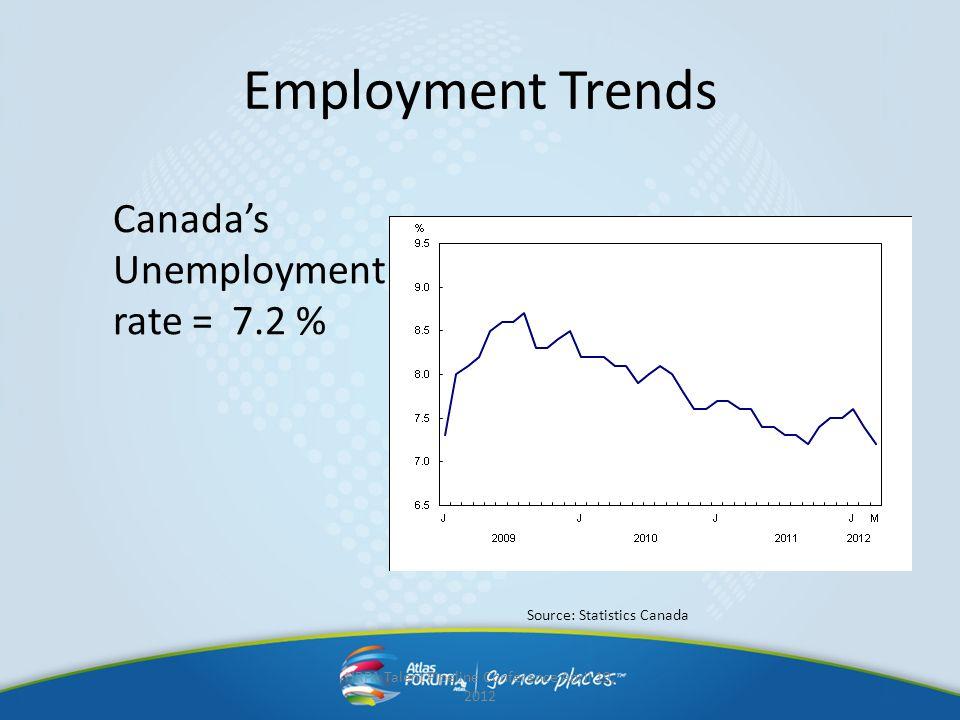 Employment Trends Canadas Unemployment rate = 7.2 % HRPA Talent Pipeline Conference April 19, 2012 Source: Statistics Canada