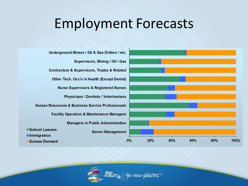 Employment Forecasts HRPA Talent Pipeline Conference April 19, 2012