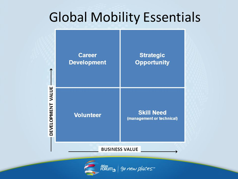 Global Mobility Essentials Career Development Strategic Opportunity Volunteer Skill Need (management or technical) DEVELOPMENT VALUE BUSINESS VALUE