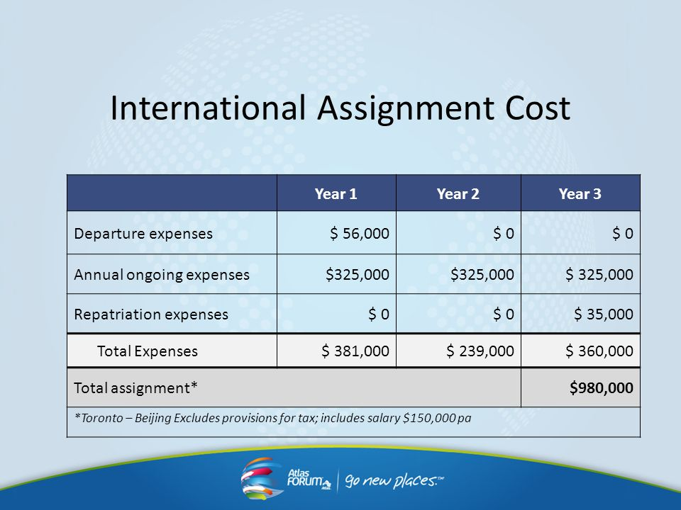 International Assignment Cost Year 1Year 2Year 3 Departure expenses$ 56,000$ 0 Annual ongoing expenses$325,000 Repatriation expenses$ 0 $ 35,000 Total