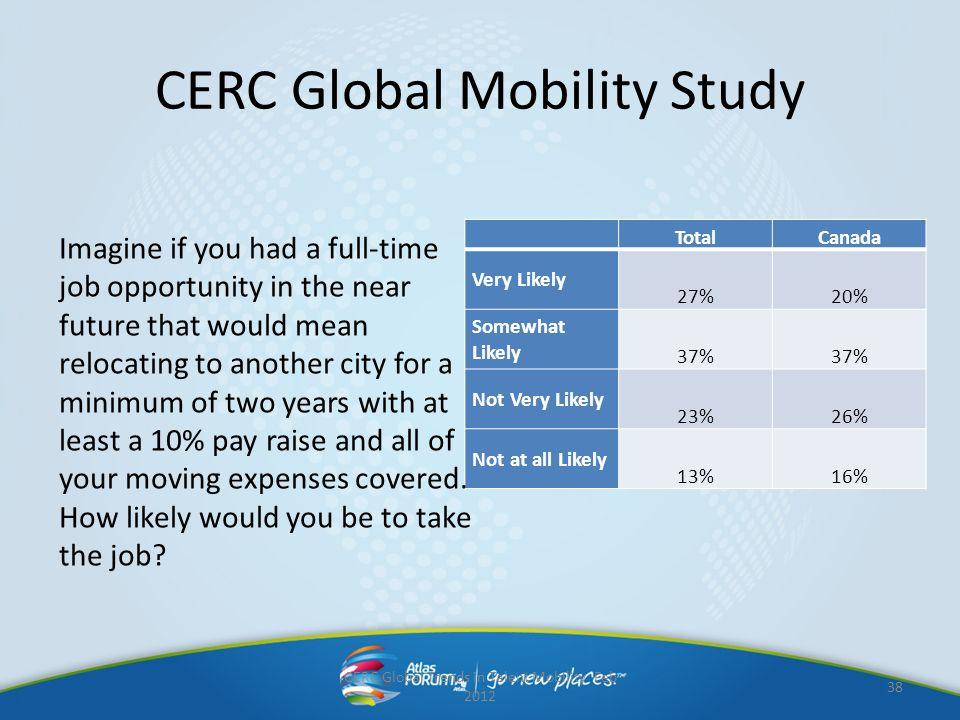CERC Global Mobility Study TotalCanada Very Likely 27%20% Somewhat Likely 37% Not Very Likely 23%26% Not at all Likely 13%16% CERC Global Trends in Ta