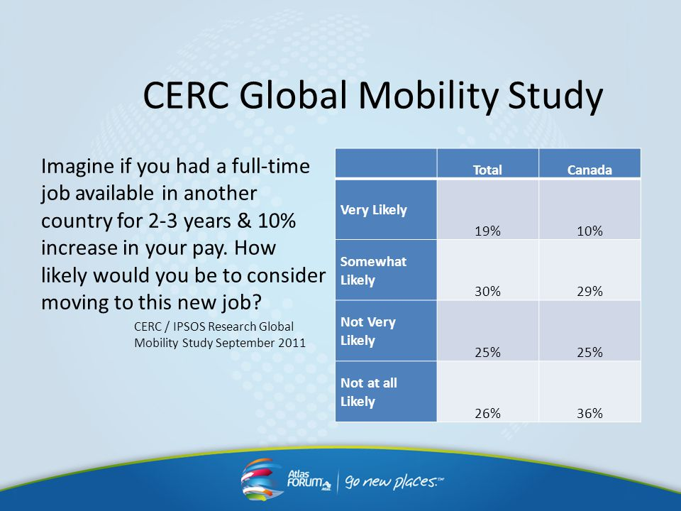 CERC Global Mobility Study Imagine if you had a full-time job available in another country for 2-3 years & 10% increase in your pay. How likely would