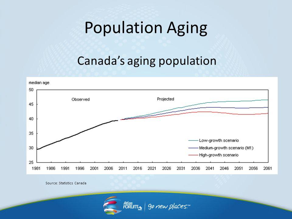 Population Aging Canadas aging population Source: Statistics Canada