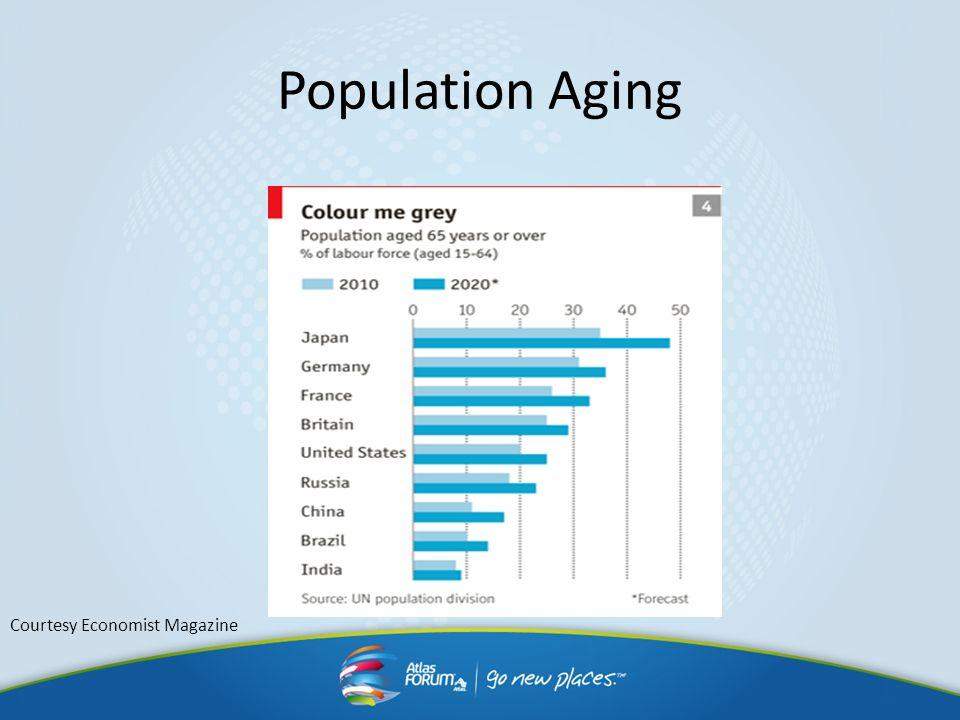 Population Aging Courtesy Economist Magazine