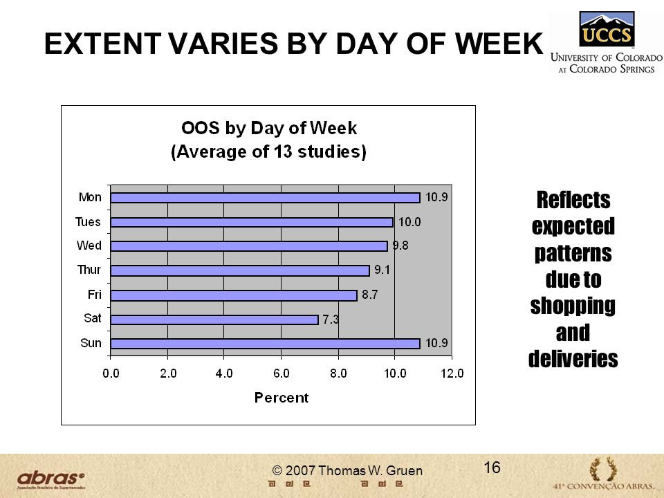 © 2007 Thomas W. Gruen 16 EXTENT VARIES BY DAY OF WEEK Reflects expected patterns due to shopping and deliveries