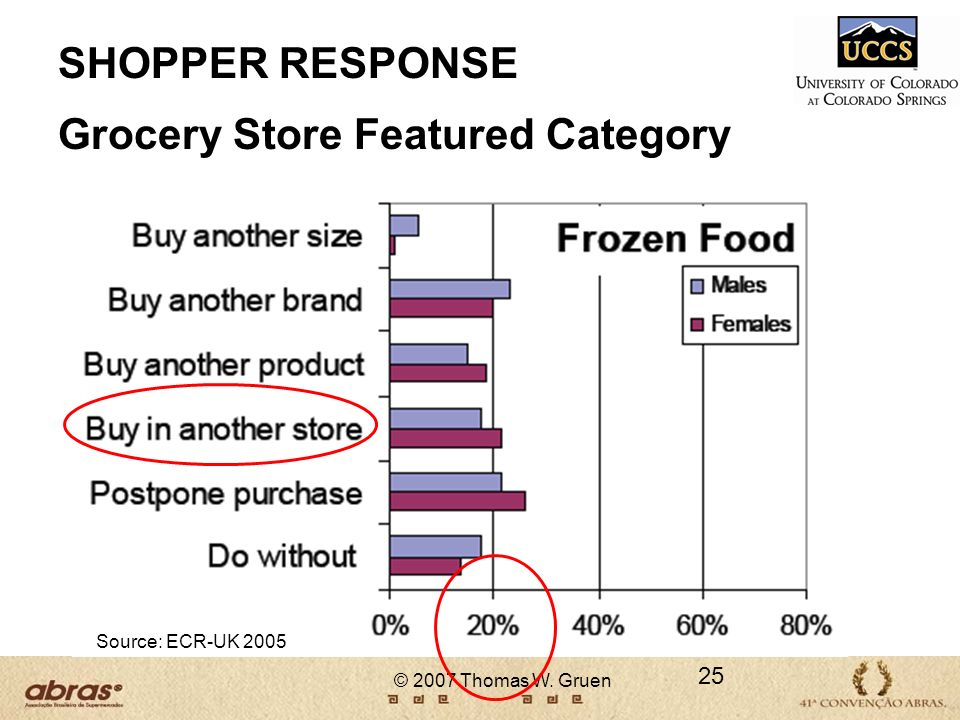 © 2007 Thomas W. Gruen 25 SHOPPER RESPONSE Grocery Store Featured Category Source: ECR-UK 2005