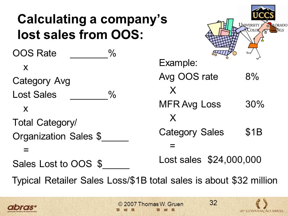 © 2007 Thomas W. Gruen Calculating a companys lost sales from OOS: OOS Rate _______% x Category Avg Lost Sales_______% x Total Category/ Organization