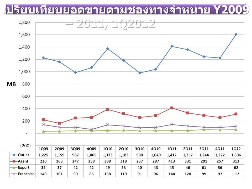 Y2009 – 2011, 1Q2012 Y2009 – 2011, 1Q2012 (MB) ( )