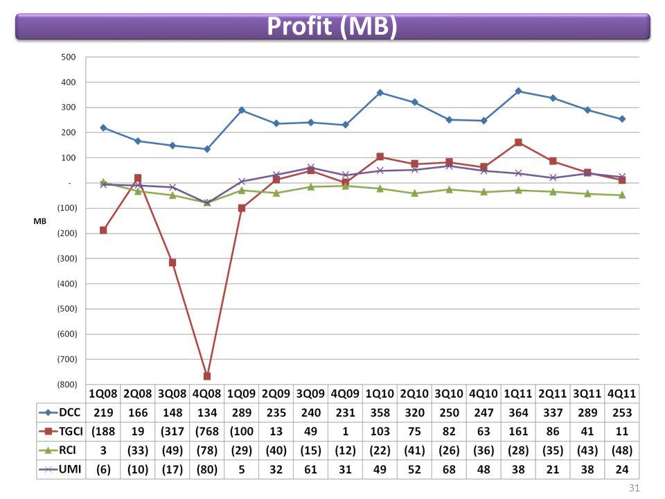Profit (MB) 31
