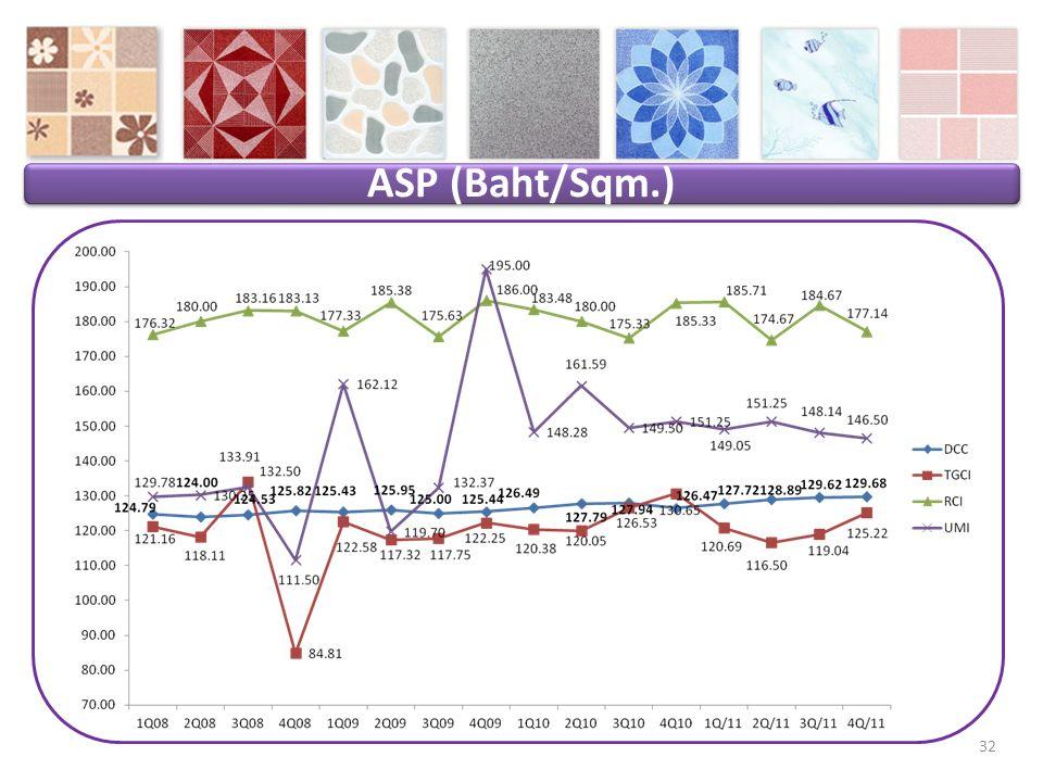 ASP (Baht/Sqm.) 32