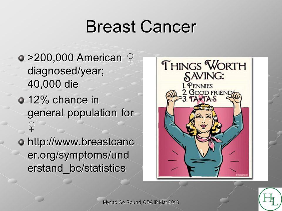 Myriad-Go-Round, CBA IP Mar 2013 Breast Cancer >200,000 American diagnosed/year; 40,000 die 12% chance in general population for 12% chance in general population for http://www.breastcanc er.org/symptoms/und erstand_bc/statistics