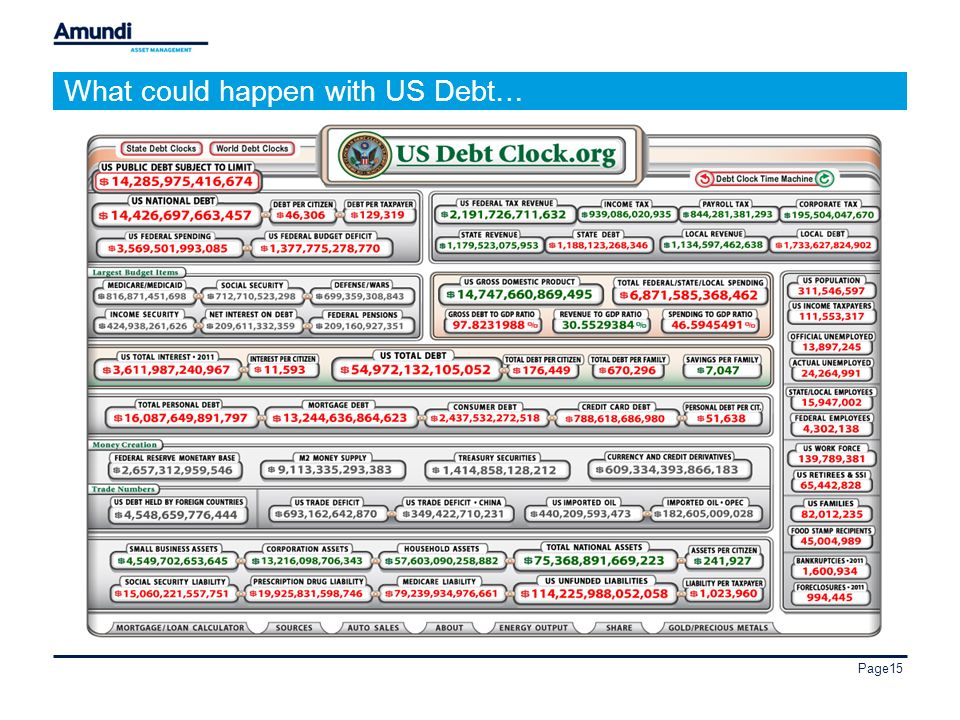 Page15 What could happen with US Debt…