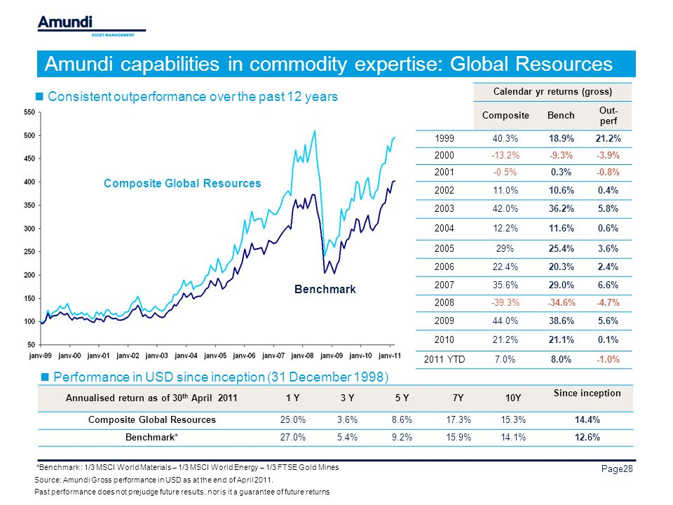 Page28 Amundi capabilities in commodity expertise: Global Resources Annualised return as of 30 th April 20111 Y3 Y5 Y7Y10Y Since inception Composite Global Resources25.0%3.6%8.6%17.3%15.3%14.4% Benchmark*27.0%5.4%9.2%15.9%14.1%12.6% Benchmark Performance in USD since inception (31 December 1998) *Benchmark : 1/3 MSCI World Materials – 1/3 MSCI World Energy – 1/3 FTSE Gold Mines Source: Amundi Gross performance in USD as at the end of April 2011.