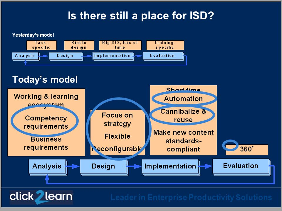 Leader in Enterprise Productivity Solutions Is there still a place for ISD? Yesterdays model Todays model