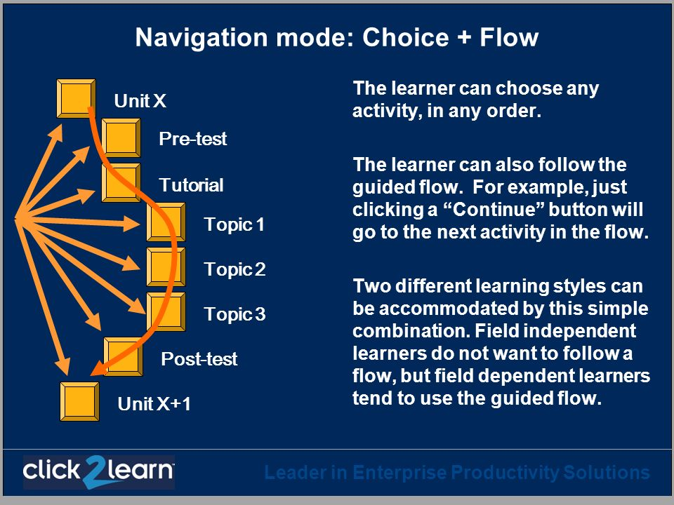 Leader in Enterprise Productivity Solutions Navigation mode: Choice + Flow The learner can choose any activity, in any order. The learner can also fol