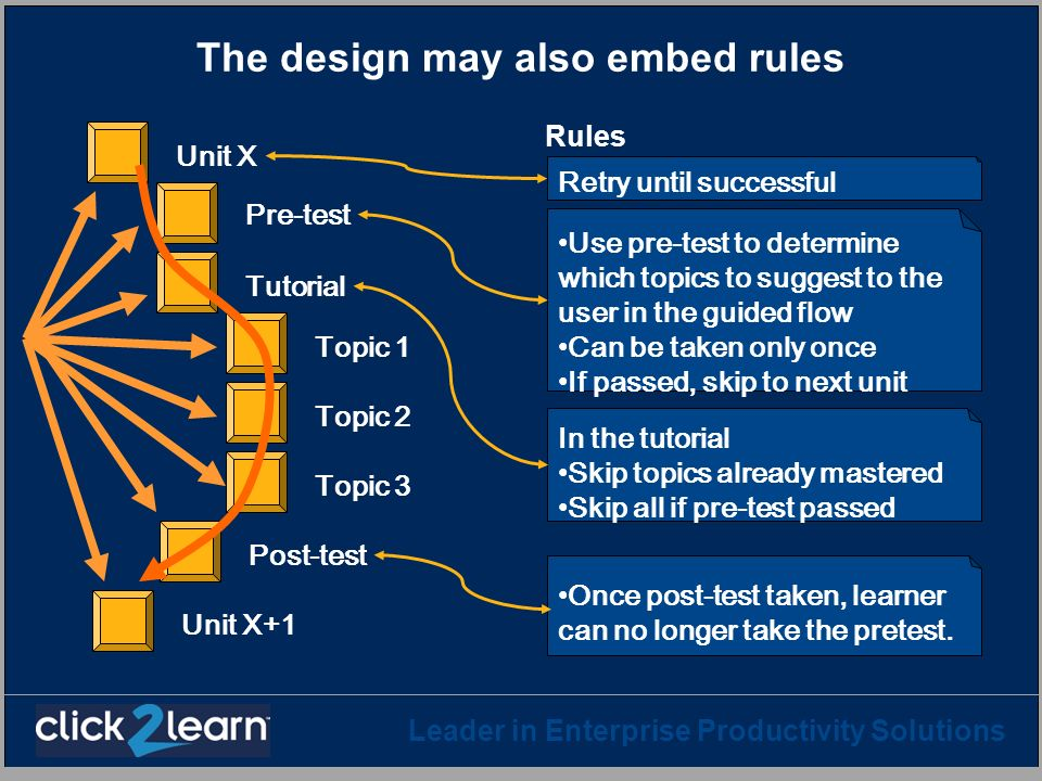 Leader in Enterprise Productivity Solutions The design may also embed rules Rules Pre-test Topic 1 Topic 2 Topic 3 Post-test Tutorial Unit X Unit X+1