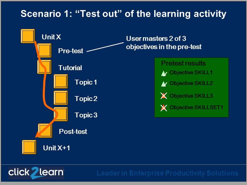 Leader in Enterprise Productivity Solutions Scenario 1: Test out of the learning activity Pre-test Topic 1 Topic 2 Topic 3 Post-test Tutorial Unit X U