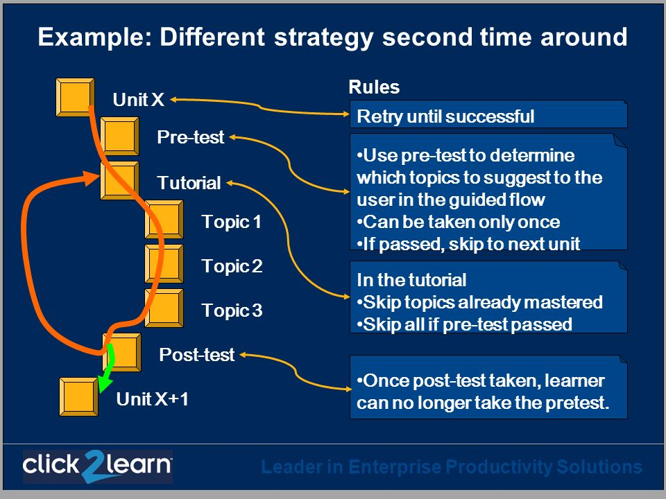 Leader in Enterprise Productivity Solutions Example: Different strategy second time around Rules Pre-test Topic 1 Topic 2 Topic 3 Post-test Tutorial U