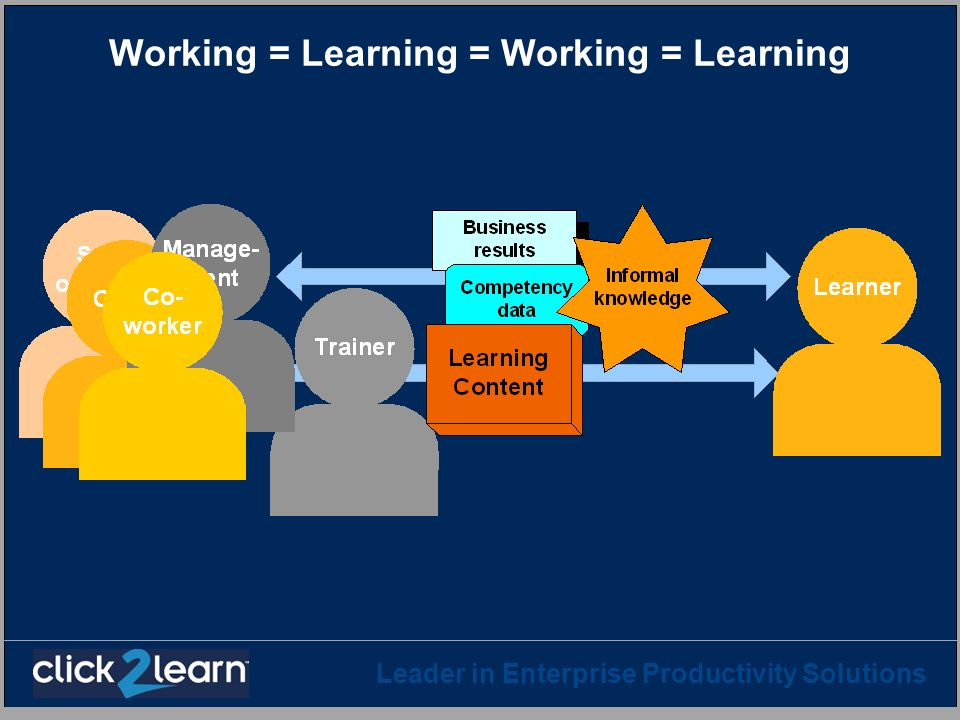 Leader in Enterprise Productivity Solutions Resource association Each leaf activity (activity that does not have sub-activities) typically uses a learning resource: Content, assessment, ILT course, … In SCORM 1.2, the user can choose any activity in any order.