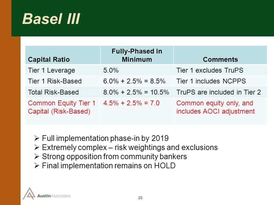20 Basel III Capital Ratio Fully-Phased in MinimumComments Tier 1 Leverage5.0%Tier 1 excludes TruPS Tier 1 Risk-Based6.0% + 2.5% = 8.5%Tier 1 includes