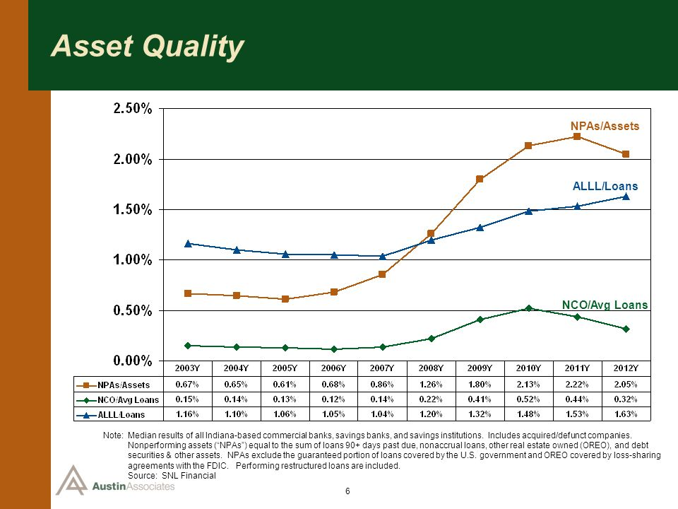 6 Asset Quality Note: Median results of all Indiana-based commercial banks, savings banks, and savings institutions. Includes acquired/defunct compani