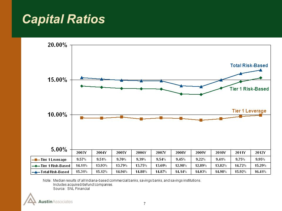 7 Capital Ratios Note: Median results of all Indiana-based commercial banks, savings banks, and savings institutions. Note: Includes acquired/defunct