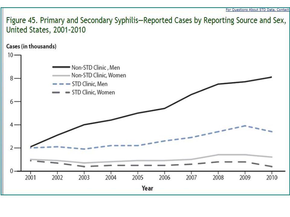 Rash on Palms and Feet- Secondary Syphilis http://img.medscape.com/pi/emed/ckb/infectious_diseases/211212-229461-549.jpg