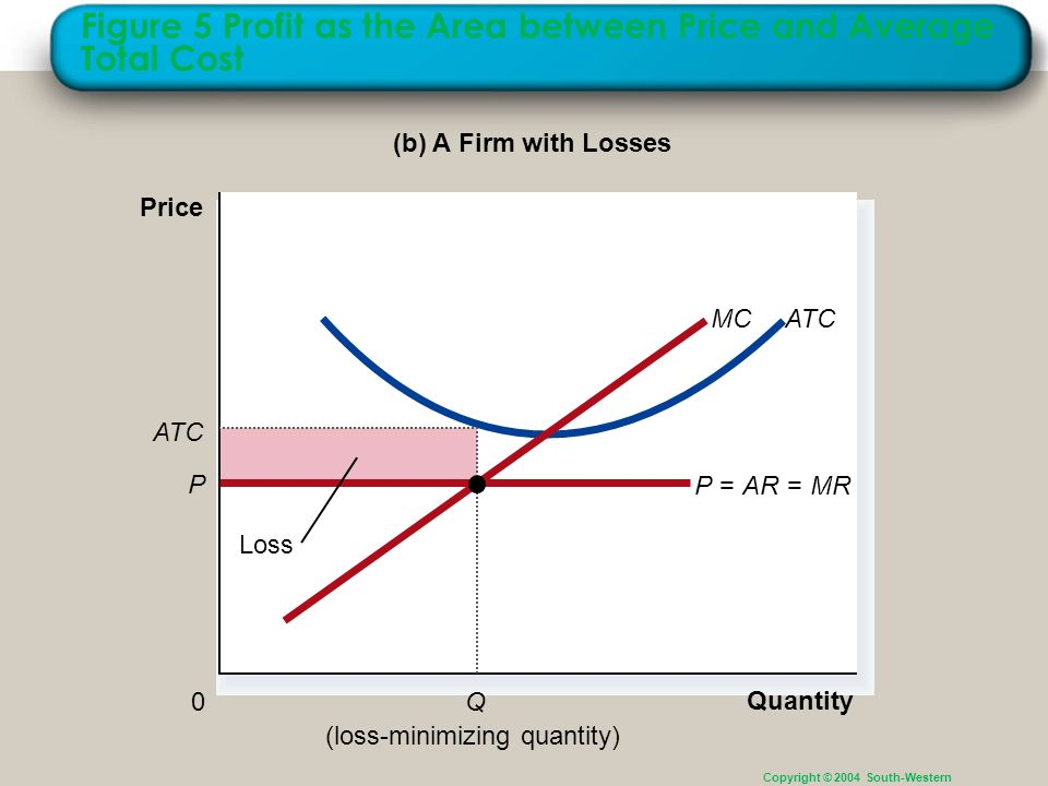 Figure 5 Profit as the Area between Price and Average Total Cost Copyright © 2004 South-Western (b) A Firm with Losses Quantity 0 Price ATCMC (loss-mi